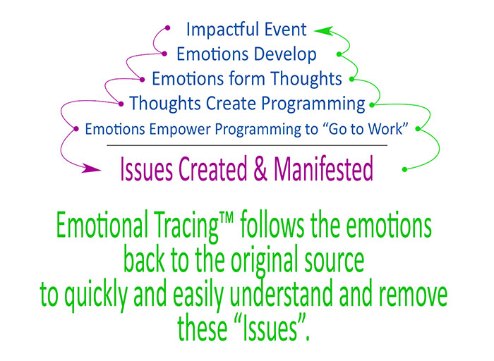 Emotional Tracing ™ – How it Works